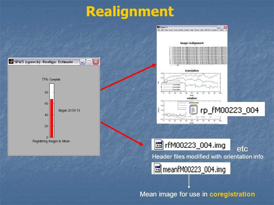 Realignment etc Mean image for use in coregistration Header files modified with orientation info