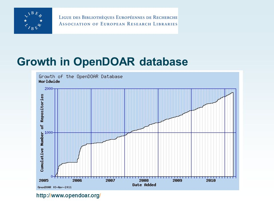 Growth in OpenDOAR database http://www.opendoar.org/
