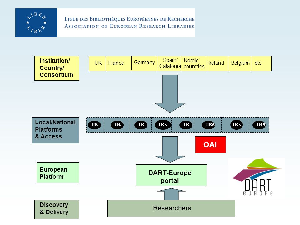 IRsIR IRs European Platform Local/National Platforms & Access DART-Europe portal Germany Nordic countries FranceUK Ireland Institution/ Country/ Consortium Spain/ Catalonia Belgium IRs OAI etc.