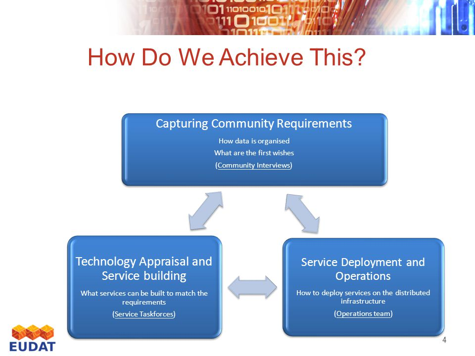 4 Capturing Community Requirements How data is organised What are the first wishes (Community Interviews) Service Deployment and Operations How to deploy services on the distributed infrastructure (Operations team) Technology Appraisal and Service building What services can be built to match the requirements (Service Taskforces) How Do We Achieve This