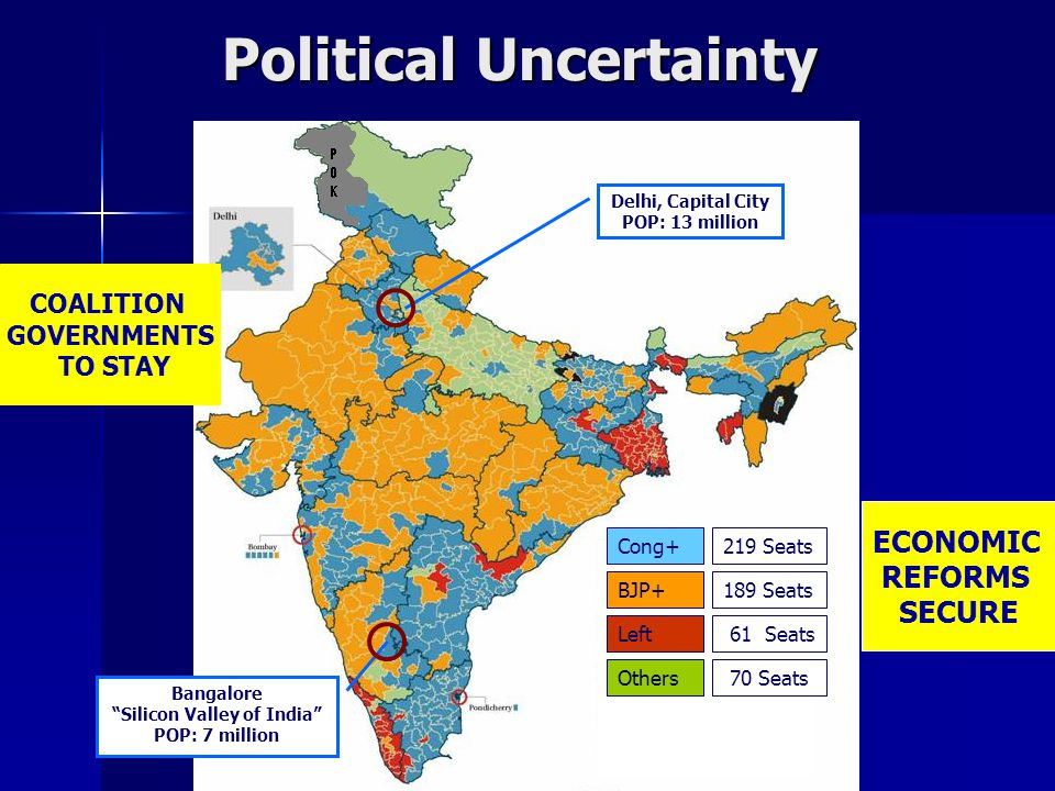 Delhi, Capital City POP: 13 million Bangalore Silicon Valley of India POP: 7 million BJP+189 Seats Left 61 Seats Others 70 Seats Cong+219 Seats Political Uncertainty COALITION GOVERNMENTS TO STAY ECONOMIC REFORMS SECURE