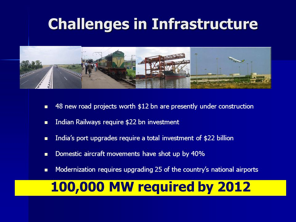 Challenges in Infrastructure 48 new road projects worth $12 bn are presently under construction Indian Railways require $22 bn investment India's port upgrades require a total investment of $22 billion Domestic aircraft movements have shot up by 40% Modernization requires upgrading 25 of the country's national airports 100,000 MW required by 2012