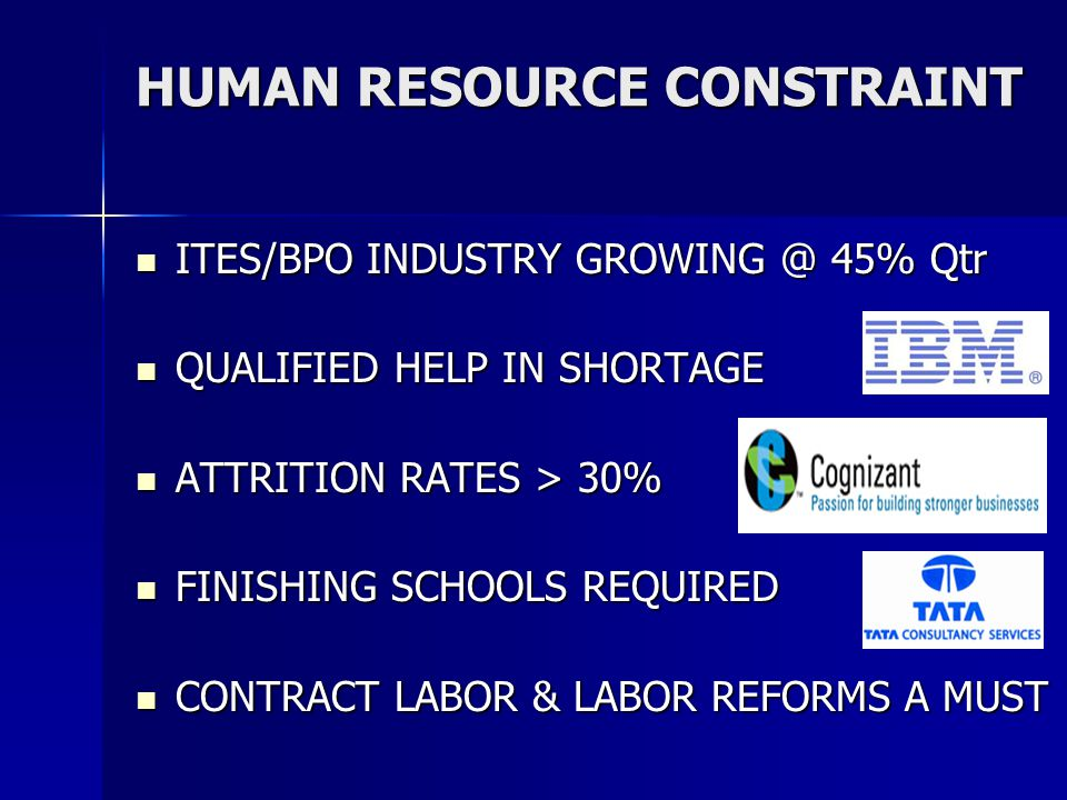 HUMAN RESOURCE CONSTRAINT ITES/BPO INDUSTRY GROWING @ 45% Qtr ITES/BPO INDUSTRY GROWING @ 45% Qtr QUALIFIED HELP IN SHORTAGE QUALIFIED HELP IN SHORTAGE ATTRITION RATES > 30% ATTRITION RATES > 30% FINISHING SCHOOLS REQUIRED FINISHING SCHOOLS REQUIRED CONTRACT LABOR & LABOR REFORMS A MUST CONTRACT LABOR & LABOR REFORMS A MUST