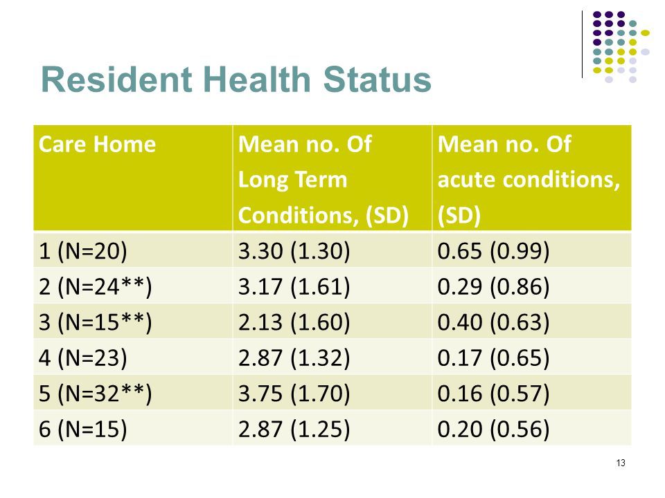 Resident Health Status Care Home Mean no. Of Long Term Conditions, (SD) Mean no.