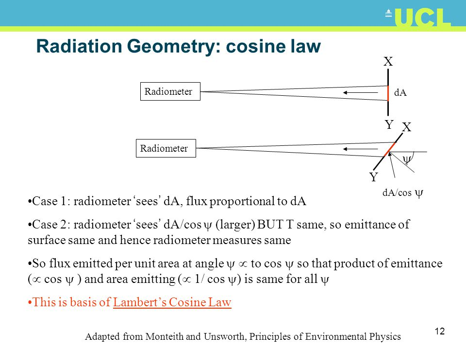 11 Radiation Geometry: cosine law Emission and absorption Radiance linked to law describing spatial distn of radiation emitted by Bbody with uniform s