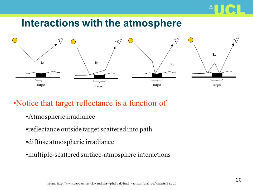 19 Interactions with the atmosphere From http://rst.gsfc.nasa.gov/Intro/Part2_4.html