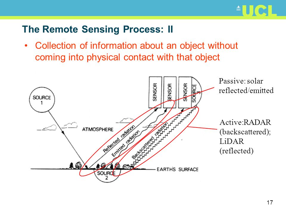 18 The Remote Sensing Process: III What are we collecting.