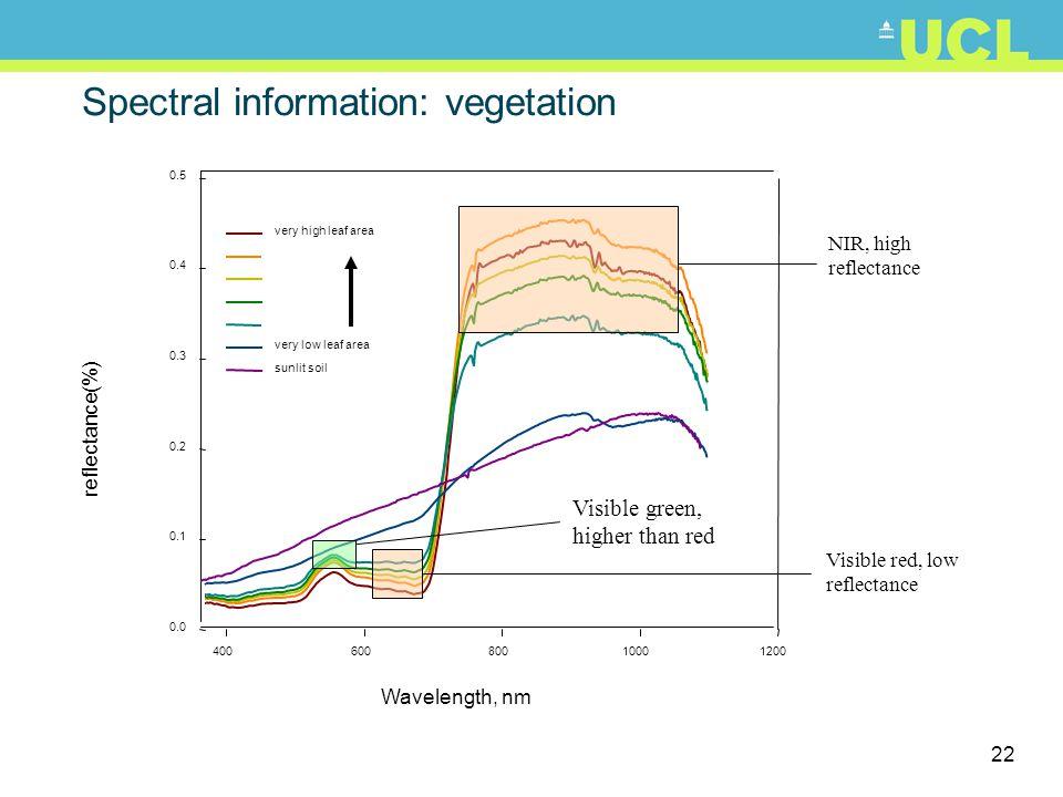 23 Spectral information: vegetation