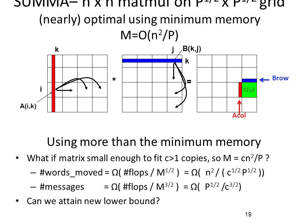 19 SUMMA– n x n matmul on P 1/2 x P 1/2 grid (nearly) optimal using minimum memory M=O(n 2 /P) For k=0 to n-1 … or n/b-1 where b is the block size … =