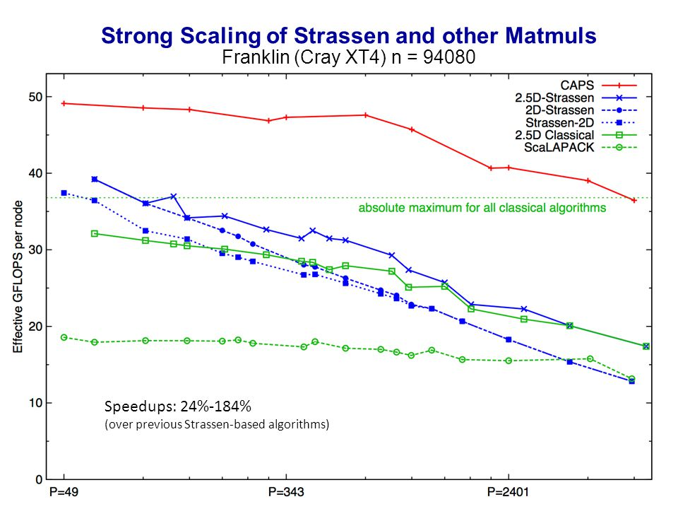 28 Strong Scaling of Strassen and other Matmuls Franklin (Cray XT4) n = 94080 Speedups: 24%-184% (over previous Strassen-based algorithms)
