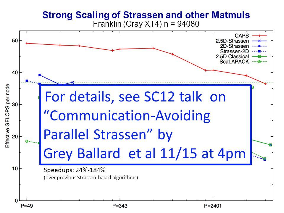 29 Strong Scaling of Strassen and other Matmuls Franklin (Cray XT4) n = 94080 Speedups: 24%-184% (over previous Strassen-based algorithms) For details