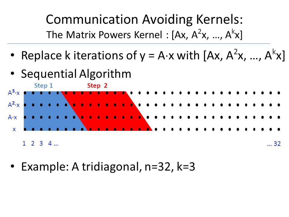 1 2 3 4 … … 32 x A·x A 2 ·x A 3 ·x Communication Avoiding Kernels: The Matrix Powers Kernel : [Ax, A 2 x, …, A k x] Replace k iterations of y = A  x with [Ax, A 2 x, …, A k x] Sequential Algorithm Example: A tridiagonal, n=32, k=3 Step 1Step 2