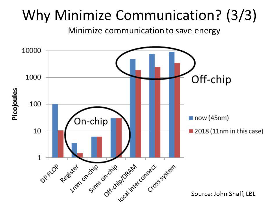 Why Minimize Communication? (3/3) Source: John Shalf, LBL Minimize communication to save energy