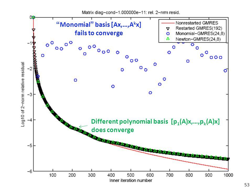 """Monomial"" basis [Ax,…,A k x] fails to converge Different polynomial basis [p 1 (A)x,…,p k (A)x] does converge 53"
