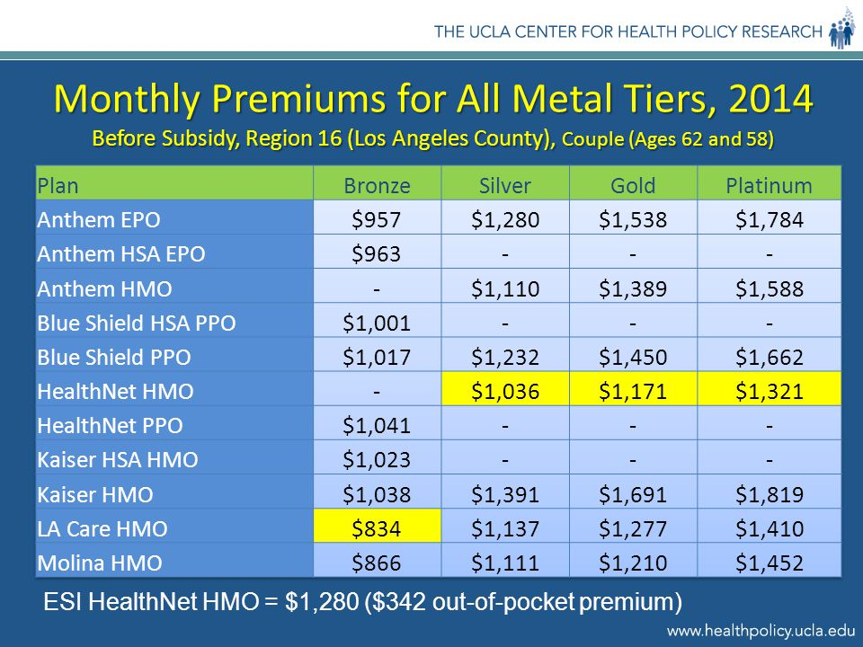 Monthly Premiums for All Metal Tiers, 2014 Before Subsidy, Region 16 (Los Angeles County), Couple (Ages 62 and 58) ESI HealthNet HMO = $1,280 ($342 out-of-pocket premium)
