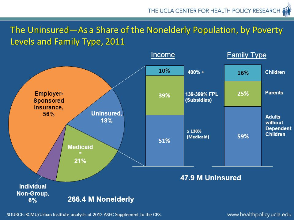 The Uninsured—As a Share of the Nonelderly Population, by Poverty Levels and Family Type, 2011 SOURCE: KCMU/Urban Institute analysis of 2012 ASEC Supplement to the CPS.