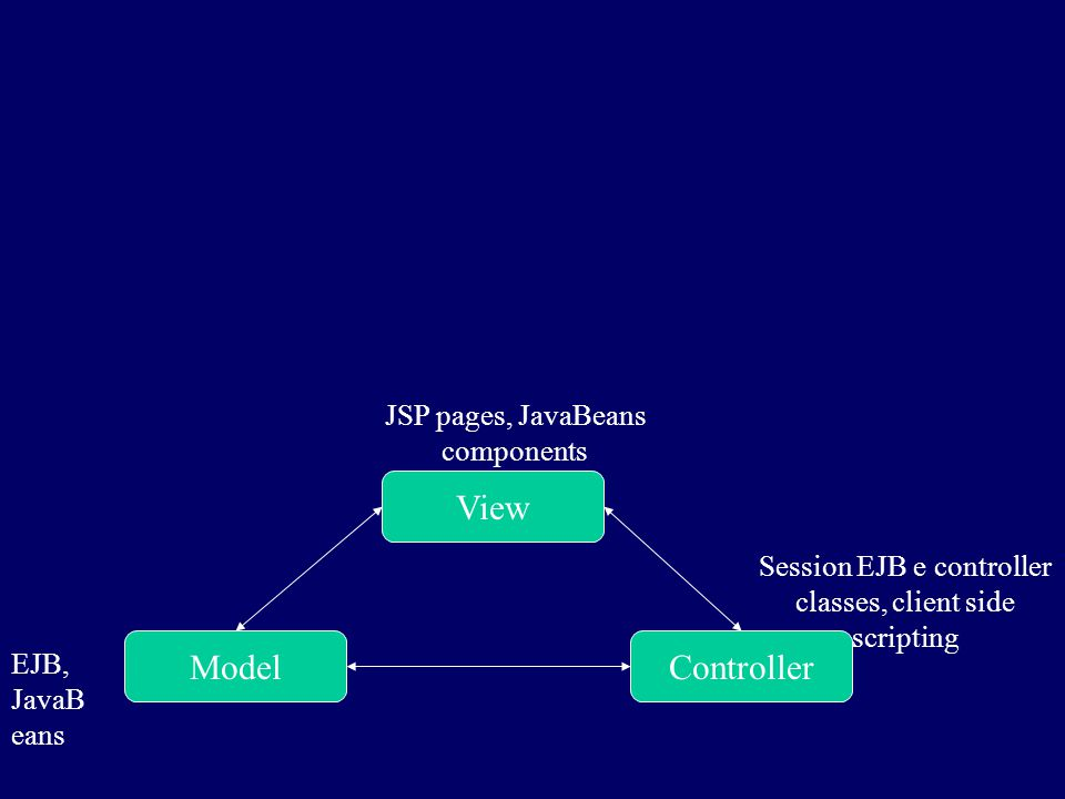 View ControllerModel EJB, JavaB eans JSP pages, JavaBeans components Session EJB e controller classes, client side scripting