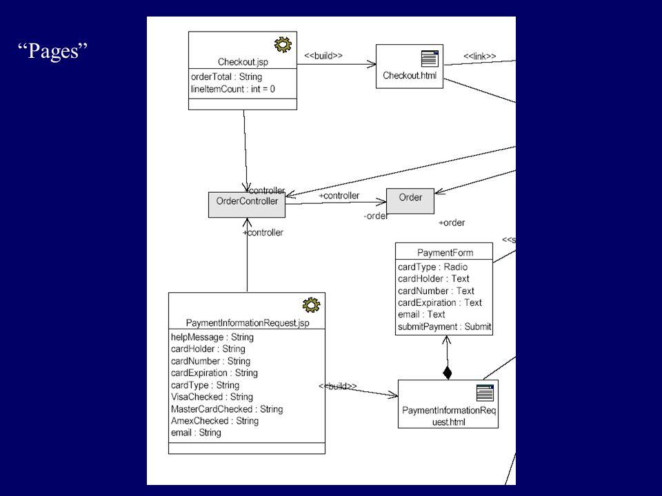 Implementation Componenti –Risorse web (URL referenziabili) –Componenti web (JSP, HTML) (web) –Package di classi Java (com) –??.