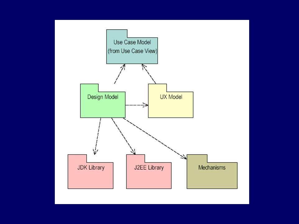 Model-View-Controller Secondo Conallen: –Boundary – control – entity Separare logica applicativa da presentazione e da dati presentati all'utente View ControllerModel EJB JSP pages, JavaBeans components Session EJB e controller classes