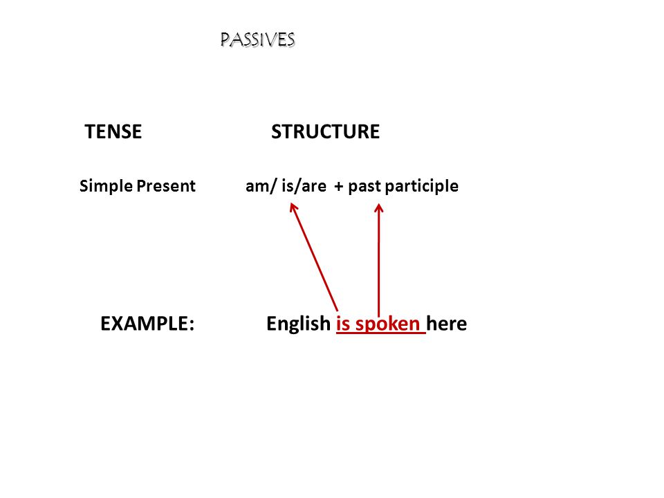 PASSIVES TENSESTRUCTURE EXAMPLE: Simple Presentam/ is/are + past participle English is spoken here