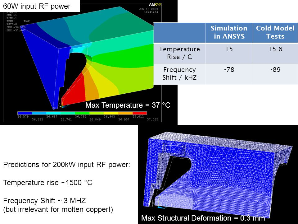 Max Temperature = 37 °C 60W input RF power Simulation in ANSYS Cold Model Tests Temperature Rise / C 1515.6 Frequency Shift / kHZ -78-89 Max Structura