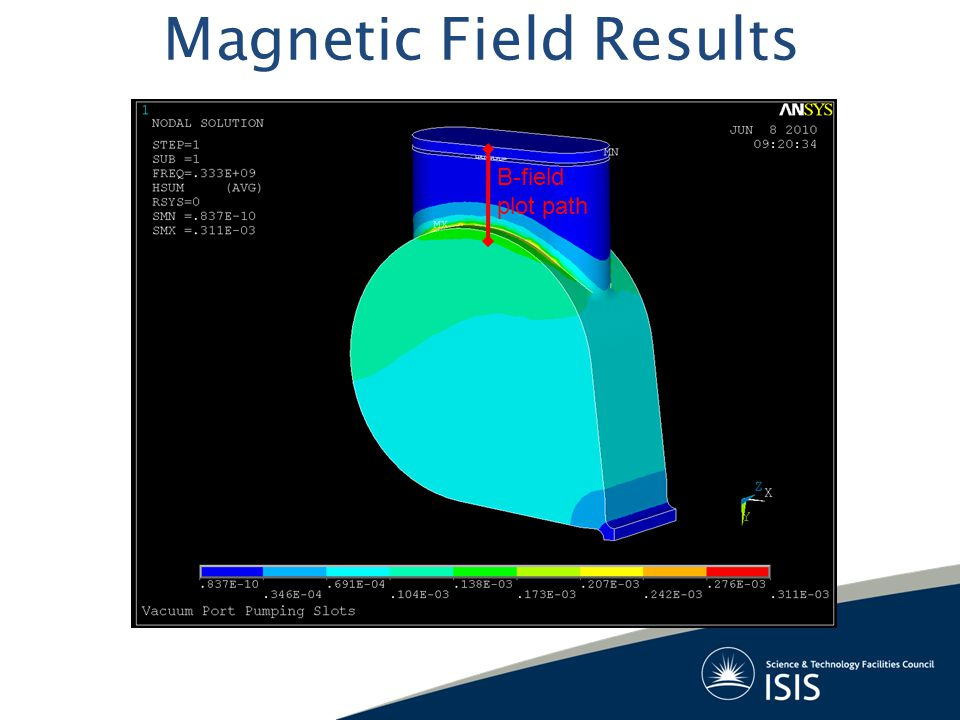 Magnetic Field Results B-field plot path