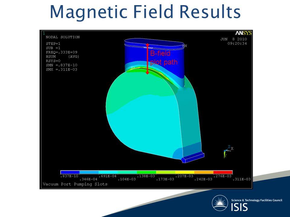 ≈1W total heat ≈10mW total heat Turbo-pump grill position B-field along plot path