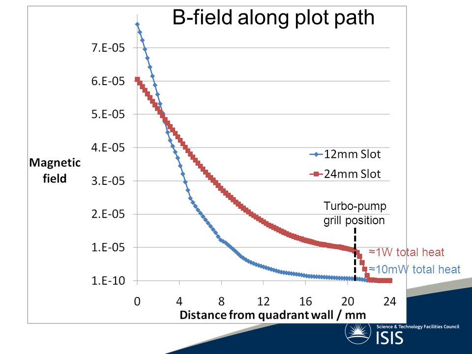 Because B-field is not uniform, neither is heat load.