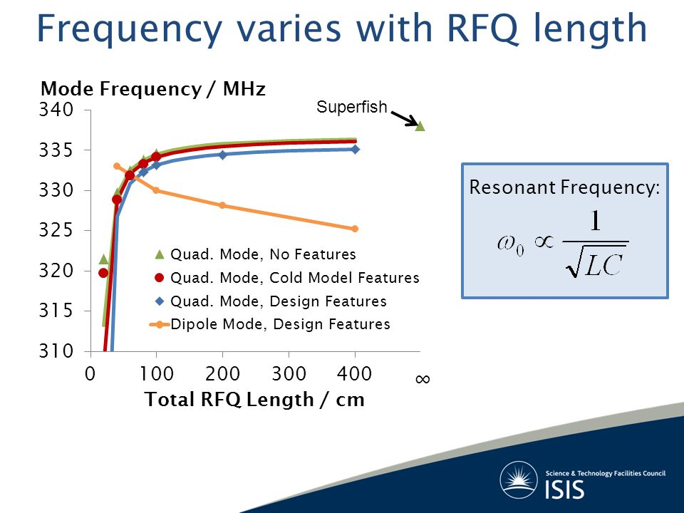 Frequency varies with RFQ length Mode Frequency / MHz Resonant Frequency: Superfish