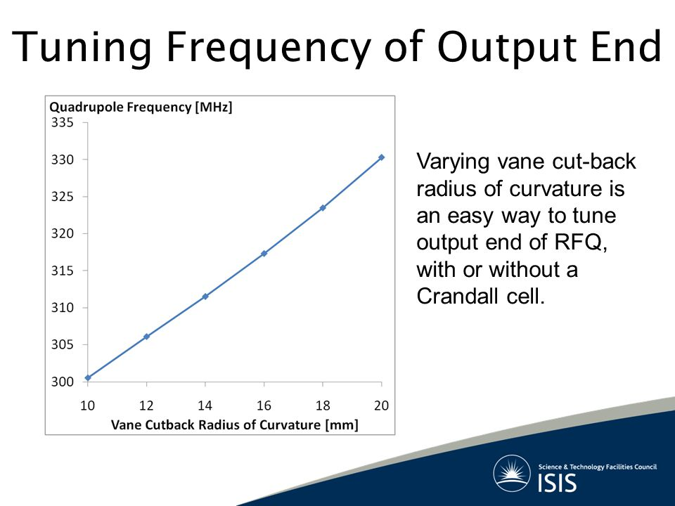 Tuning Frequency of Output End Varying vane cut-back radius of curvature is an easy way to tune output end of RFQ, with or without a Crandall cell.