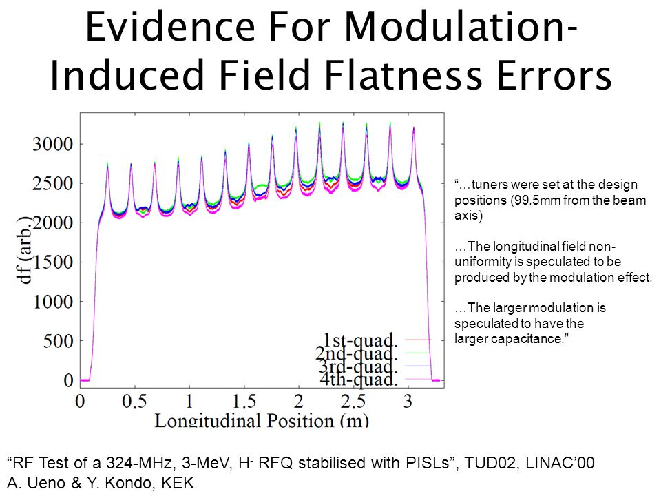 Evidence For Modulation- Induced Field Flatness Errors RF Test of a 324-MHz, 3-MeV, H - RFQ stabilised with PISLs , TUD02, LINAC'00 A.