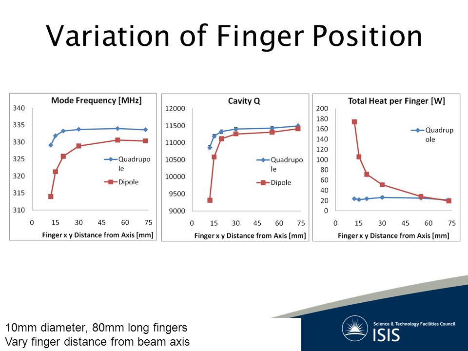 Variation of Finger Position 10mm diameter, 80mm long fingers Vary finger distance from beam axis