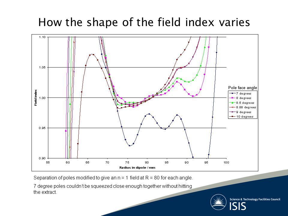 How the shape of the field index varies Pole face angle Separation of poles modified to give an n = 1 field at R = 80 for each angle.