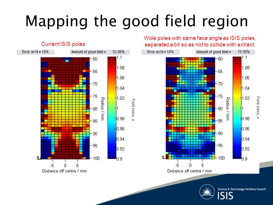 Mapping the good field region Current ISIS poles Wide poles with same face angle as ISIS poles, separated a bit so as not to collide with extract.