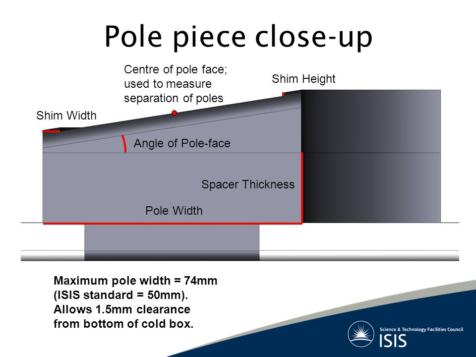 Pole piece close-up Angle of Pole-face Pole Width Spacer Thickness Shim Width Shim Height Maximum pole width = 74mm (ISIS standard = 50mm).