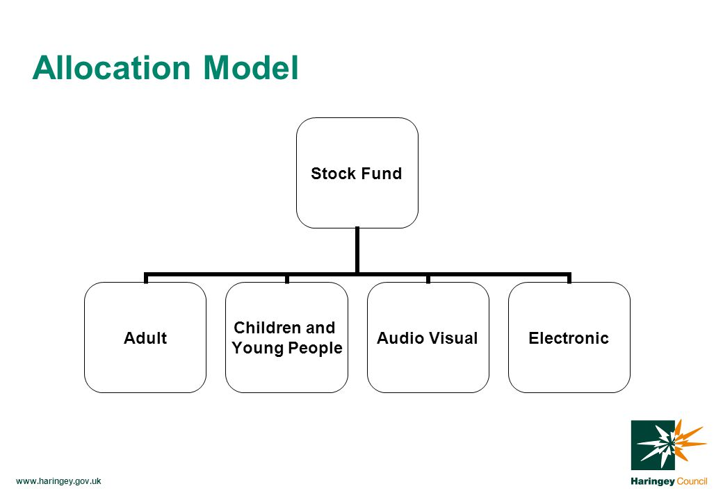 Allocation Model Stock Fund Adult Children and Young People Audio VisualElectronic