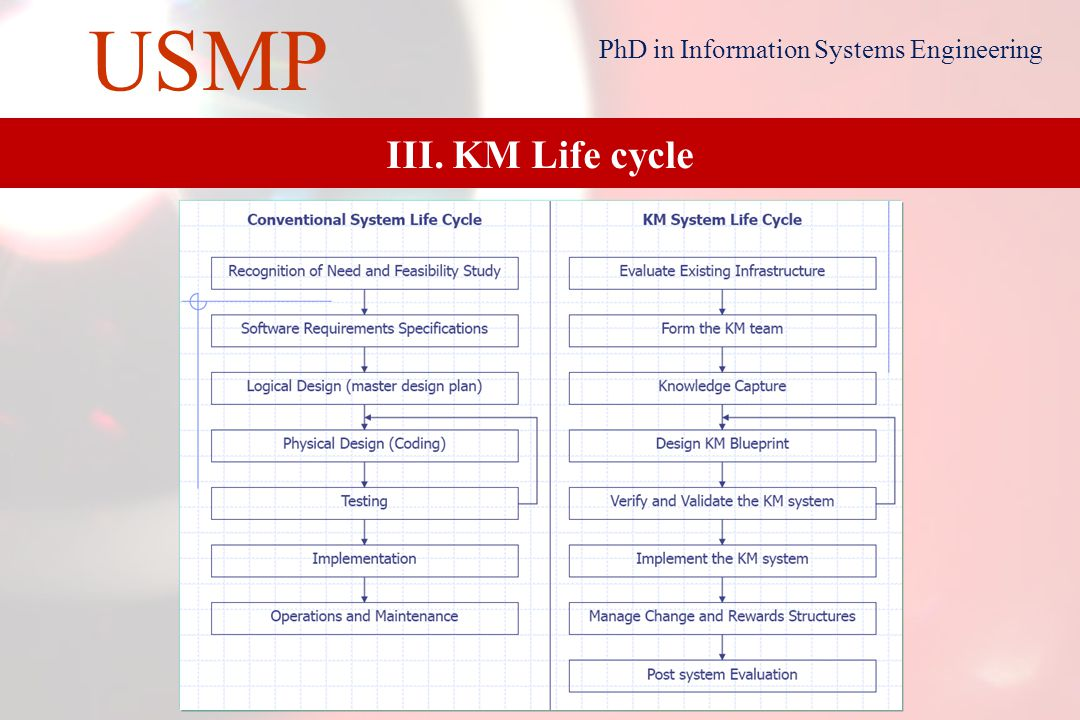 12 USMP PhD in Information Systems Engineering II.