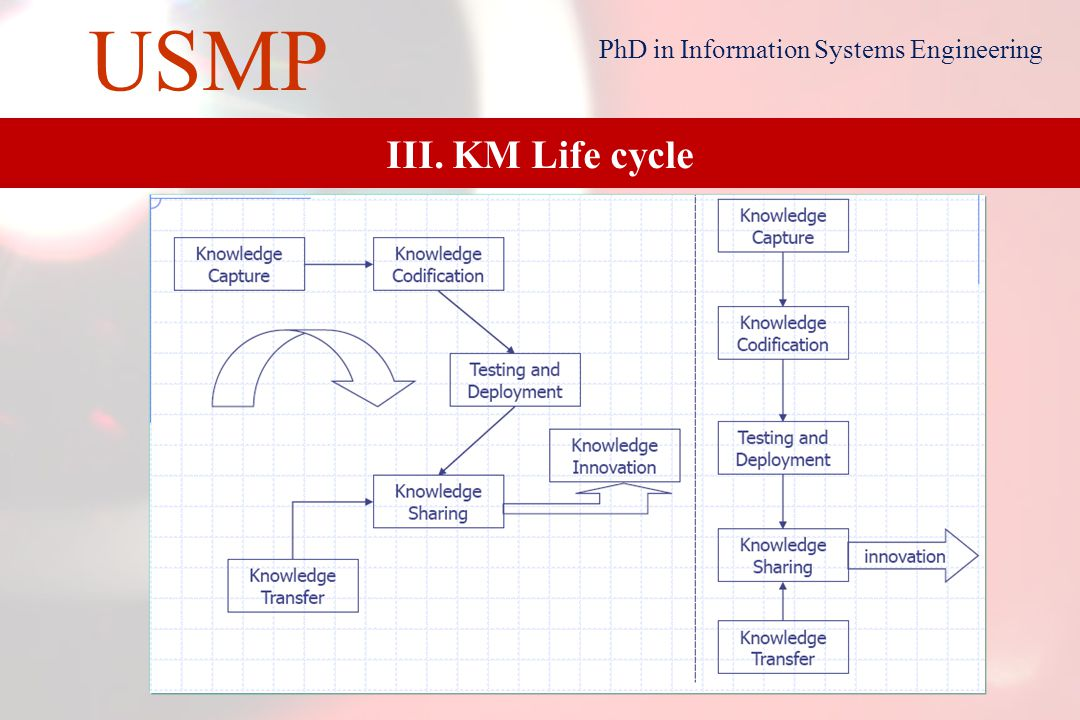 17 USMP PhD in Information Systems Engineering III. KM Life cycle New Problem