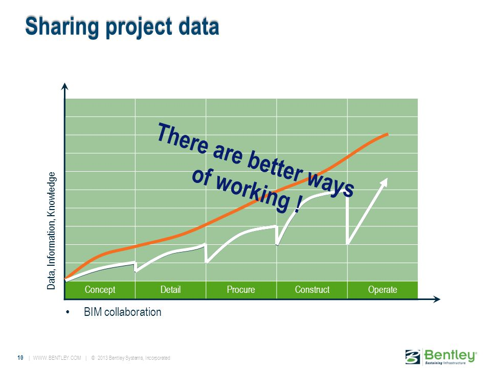 10 | WWW.BENTLEY.COM | © 2013 Bentley Systems, Incorporated ConceptDetailProcureConstructOperate Data, Information, Knowledge Sharing project data BIM collaboration There are better ways of working !