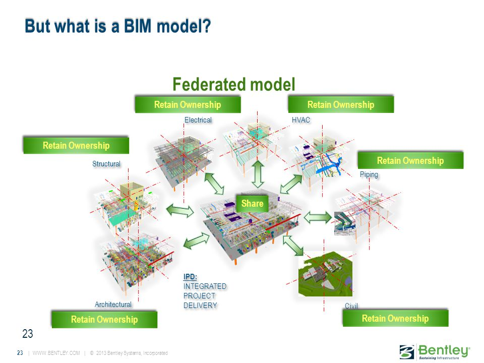 23 | WWW.BENTLEY.COM | © 2013 Bentley Systems, Incorporated But what is a BIM model.