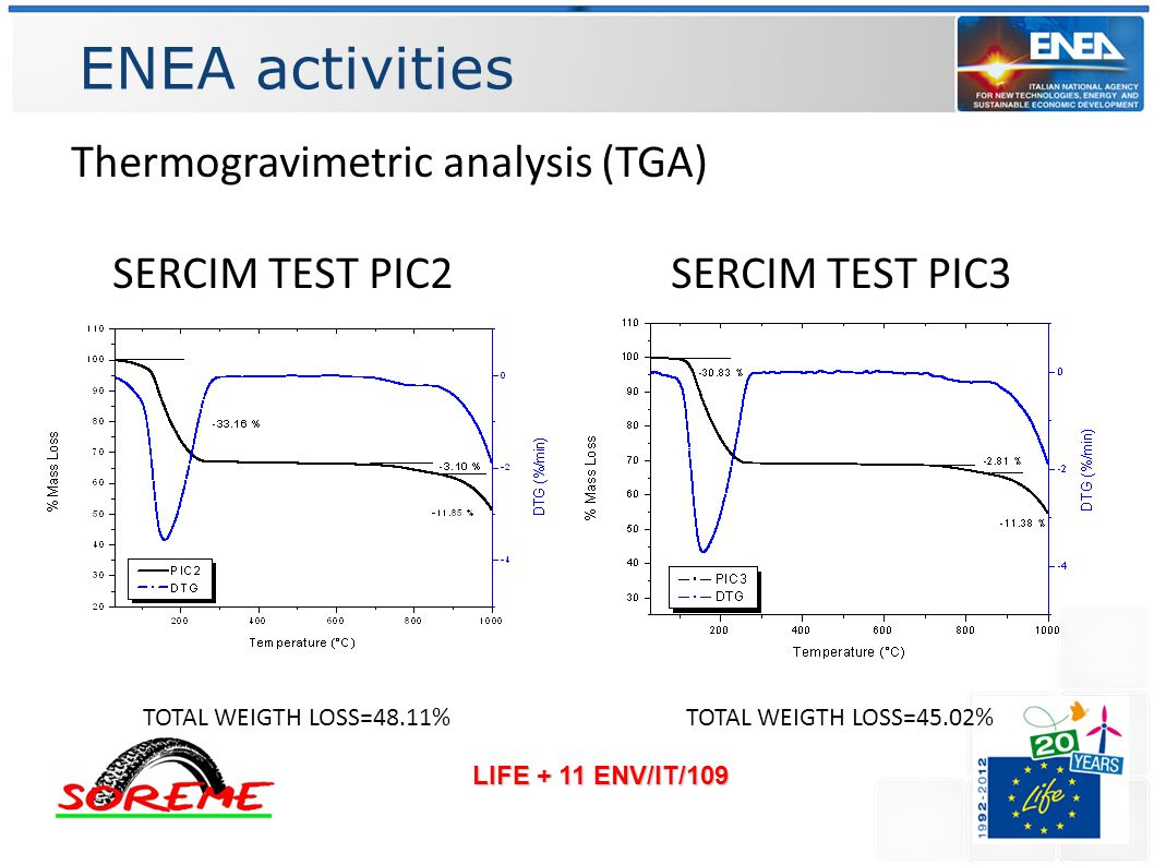 ENEA activities LIFE + 11 ENV/IT/109 Thermogravimetric analysis (TGA) SERCIM TEST PIC2 SERCIM TEST PIC3 TOTAL WEIGTH LOSS=48.11%TOTAL WEIGTH LOSS=45.02%
