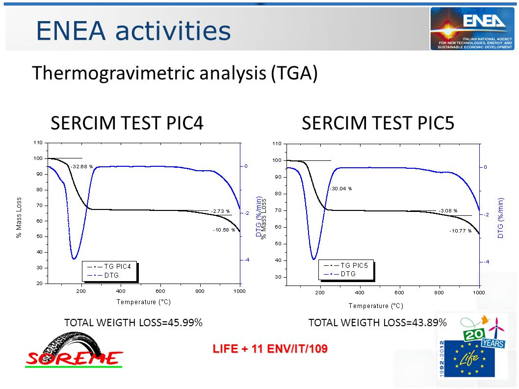 ENEA activities LIFE + 11 ENV/IT/109 Thermogravimetric analysis (TGA) SERCIM TEST PIC4 SERCIM TEST PIC5 TOTAL WEIGTH LOSS=45.99%TOTAL WEIGTH LOSS=43.89%
