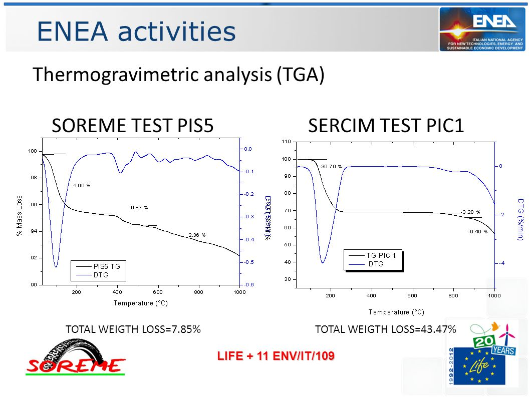 ENEA activities LIFE + 11 ENV/IT/109 Thermogravimetric analysis (TGA) SOREME TEST PIS5 SERCIM TEST PIC1 TOTAL WEIGTH LOSS=7.85%TOTAL WEIGTH LOSS=43.47%