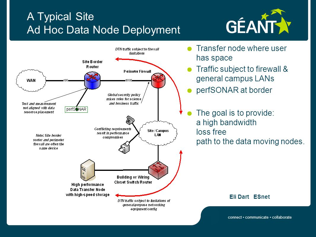 connect communicate collaborate A Typical Site Ad Hoc Data Node Deployment Eli Dart ESnet Transfer node where user has space Traffic subject to firewall & general campus LANs perfSONAR at border The goal is to provide: a high bandwidth loss free path to the data moving nodes.