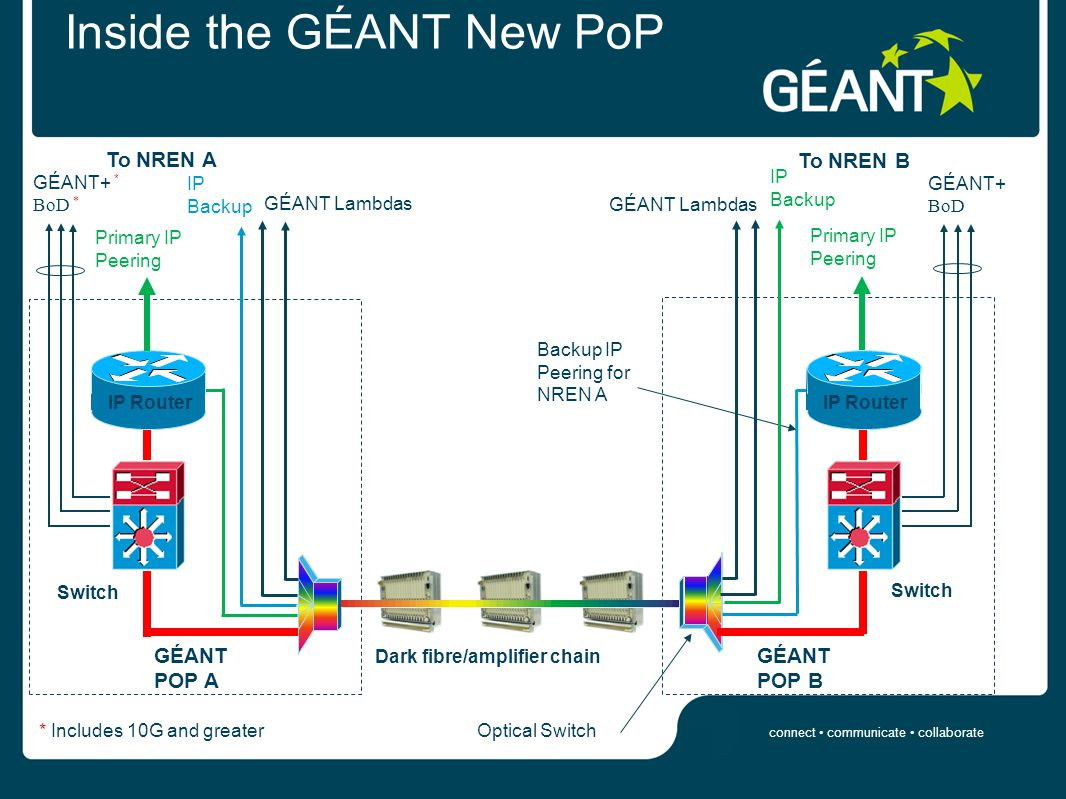 connect communicate collaborate Inside the GÉANT New PoP GÉANT POP A To NREN A Primary IP Peering Backup IP Peering for NREN A GÉANT POP B IP Router IP Backup GÉANT Lambdas GÉANT+ * BoD * Dark fibre/amplifier chain Primary IP Peering IP Router IP Backup GÉANT Lambdas GÉANT+ BoD To NREN B * Includes 10G and greaterOptical Switch Switch