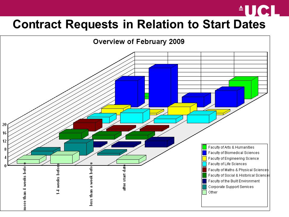 Overview of February 2009 Contract Requests in Relation to Start Dates
