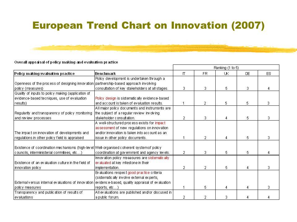 European Trend Chart on Innovation (2007) 