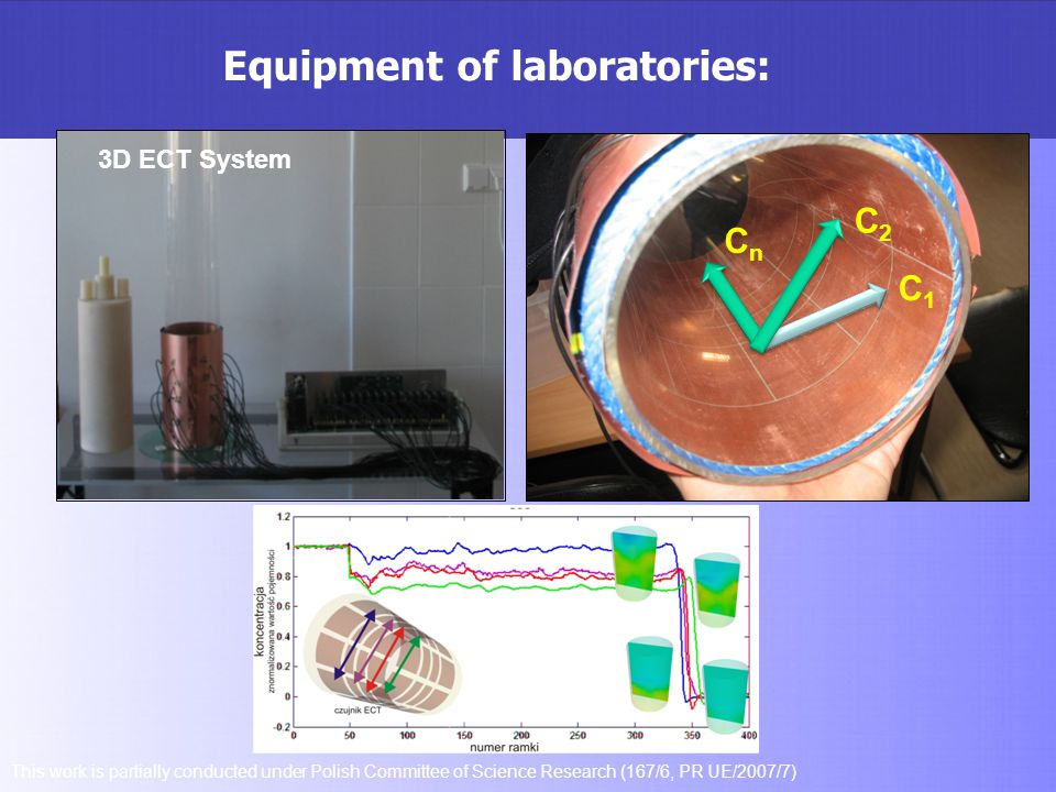 Equipment of laboratories: This work is partially conducted under Polish Committee of Science Research (167/6, PR UE/2007/7) C1C1 C2C2 CnCn 3D ECT Sys