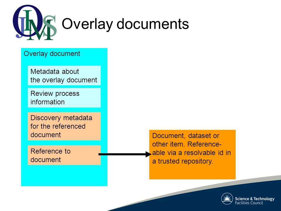 Overlay documents Document, dataset or other item.