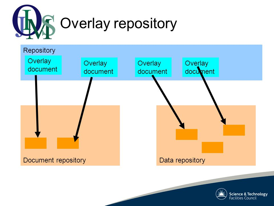 Data repositoryDocument repository Repository Overlay repository Overlay document